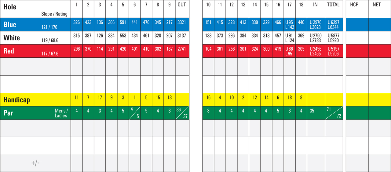 Mississauga Ontario Golf Courses Golfmax Where2play